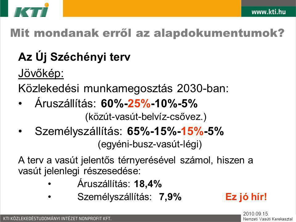 2010.09.15. Nemzeti Vasúti Kerekasztal Mit mondanak erről az alapdokumentumok? Az Új Széchényi terv Jövőkép: Közlekedési munkamegosztás 2030-ban: • Ár