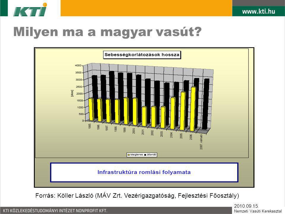 2010.09.15. Nemzeti Vasúti Kerekasztal Milyen ma a magyar vasút? Forrás: Köller László (MÁV Zrt. Vezérigazgatóság, Fejlesztési Főosztály)