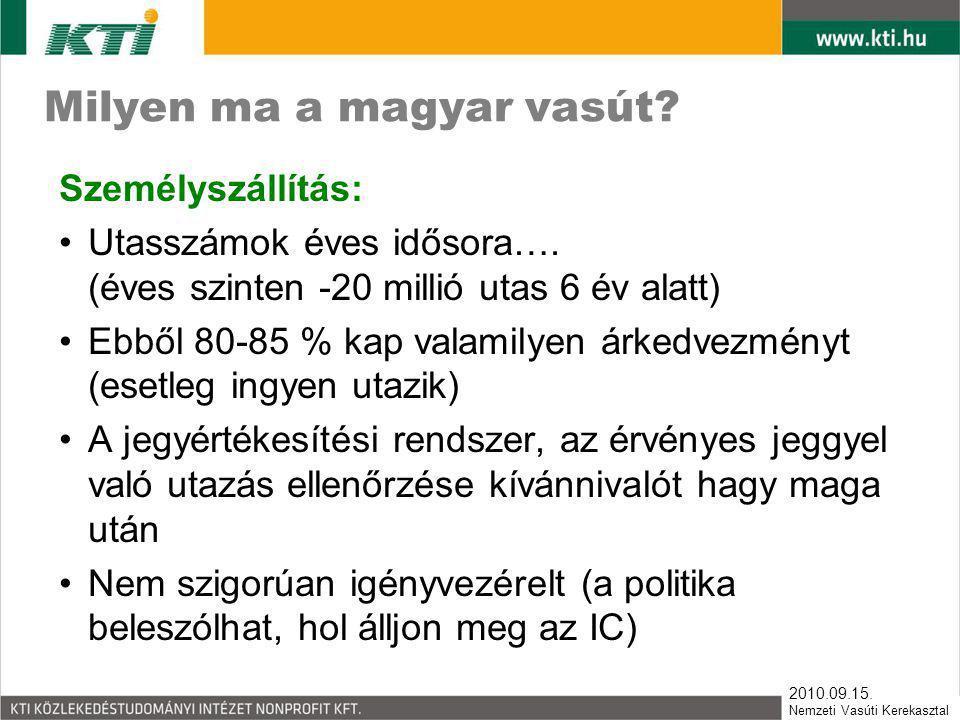 2010.09.15. Nemzeti Vasúti Kerekasztal Milyen ma a magyar vasút? Személyszállítás: •Utasszámok éves idősora…. (éves szinten -20 millió utas 6 év alatt