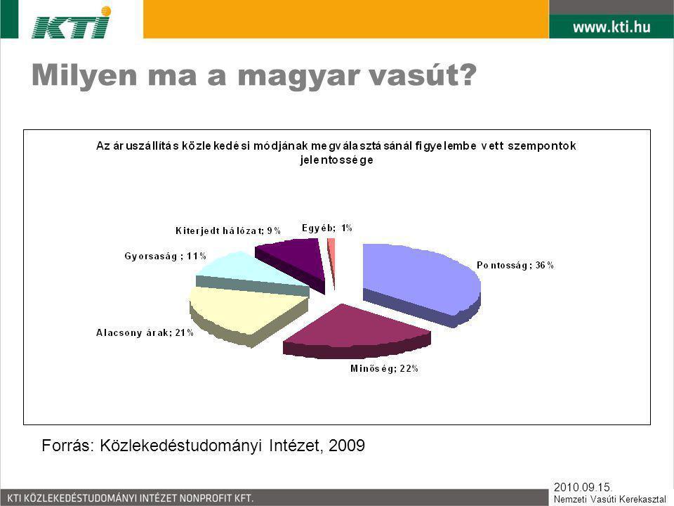 2010.09.15. Nemzeti Vasúti Kerekasztal Milyen ma a magyar vasút? Forrás: Közlekedéstudományi Intézet, 2009