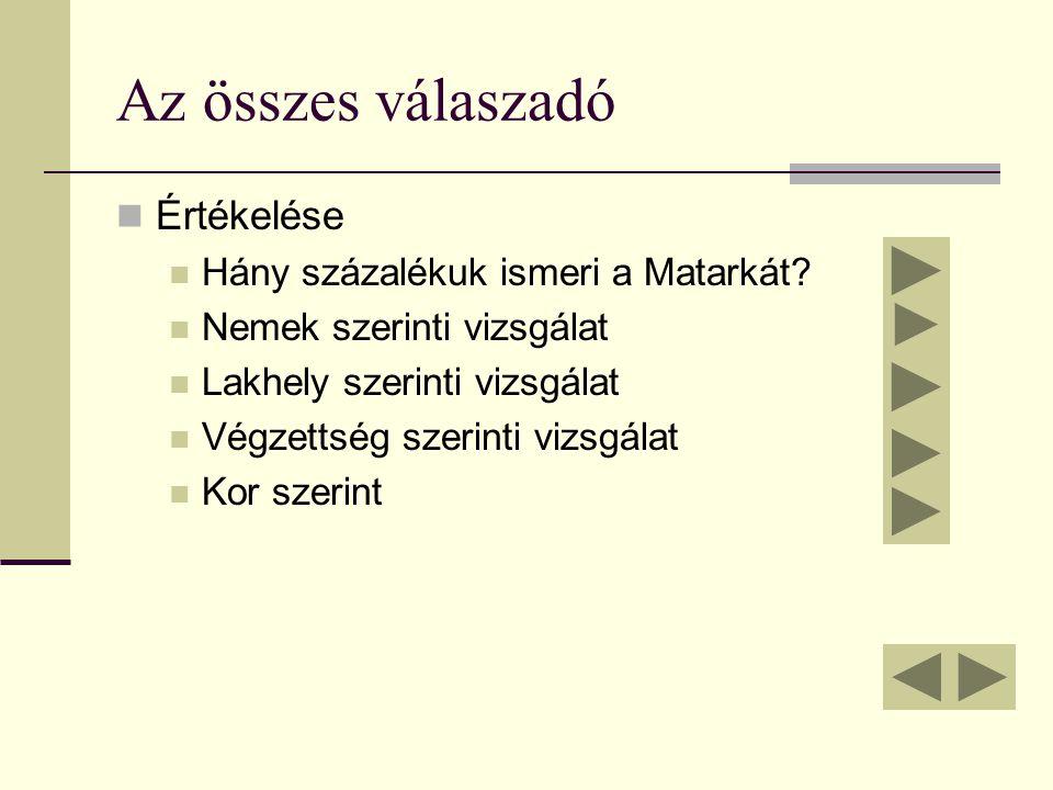 Az összes válaszadó  Értékelése  Hány százalékuk ismeri a Matarkát.