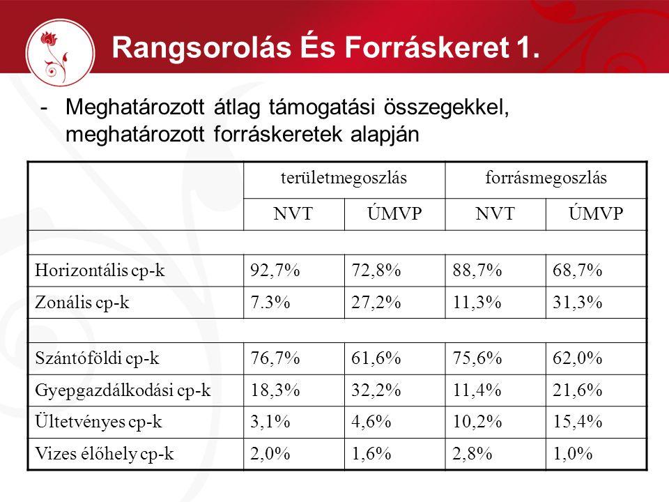 Rangsorolás És Forráskeret 1. -Meghatározott átlag támogatási összegekkel, meghatározott forráskeretek alapján területmegoszlásforrásmegoszlás NVTÚMVP