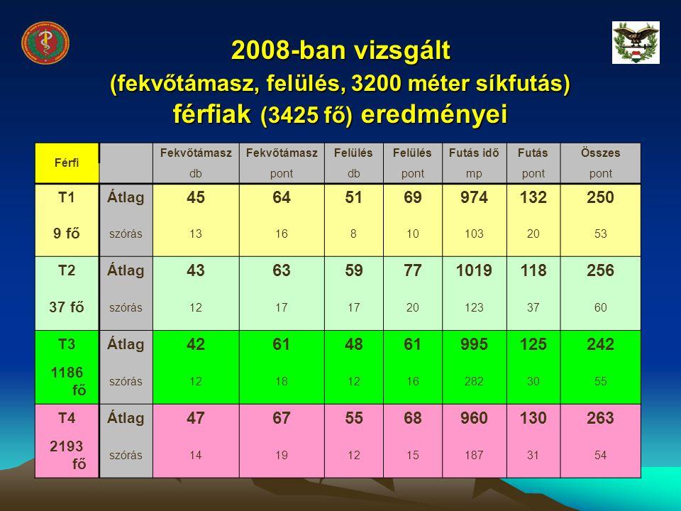 2008-ban vizsgált (fekvőtámasz, felülés, 3200 méter síkfutás) férfiak (3425 fő) eredményei Férfi Fekvőtámasz Felülés Futás időFutásÖsszes dbpontdbpont