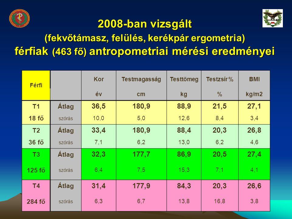 2008-ban vizsgált (fekvőtámasz, felülés, kerékpár ergometria) férfiak (463 fő) antropometriai mérési eredményei Férfi KorTestmagasságTesttömegTestzsír