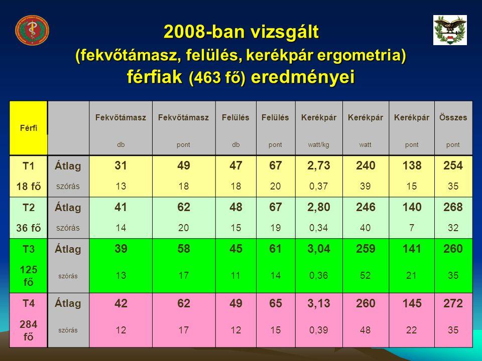 2008-ban vizsgált (fekvőtámasz, felülés, kerékpár ergometria) férfiak (463 fő) eredményei Férfi Fekvőtámasz Felülés Kerékpár Összes dbpontdbpontwatt/k