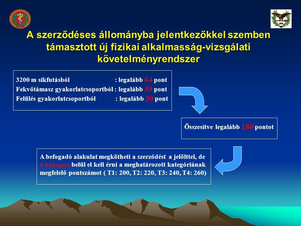 A szerződéses állományba jelentkezőkkel szemben támasztott új fizikai alkalmasság-vizsgálati követelményrendszer 3200 m síkfutásból : legalább 64 pont