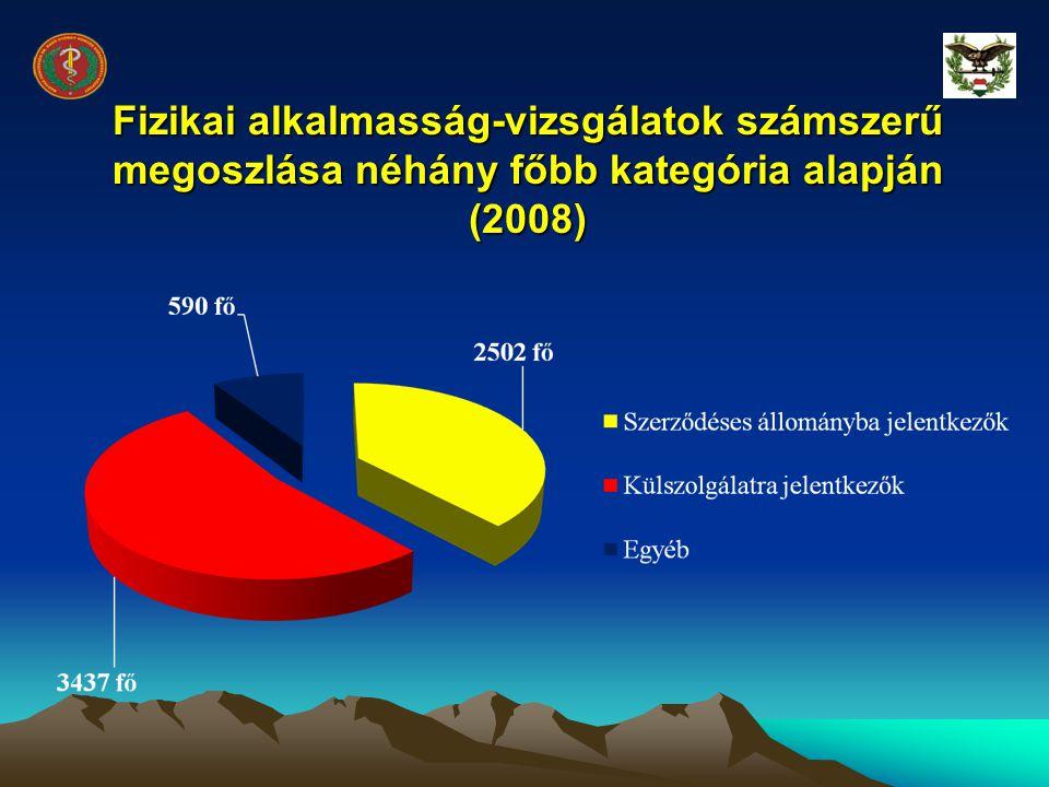 Fizikai alkalmasság-vizsgálatok számszerű megoszlása néhány főbb kategória alapján (2008)