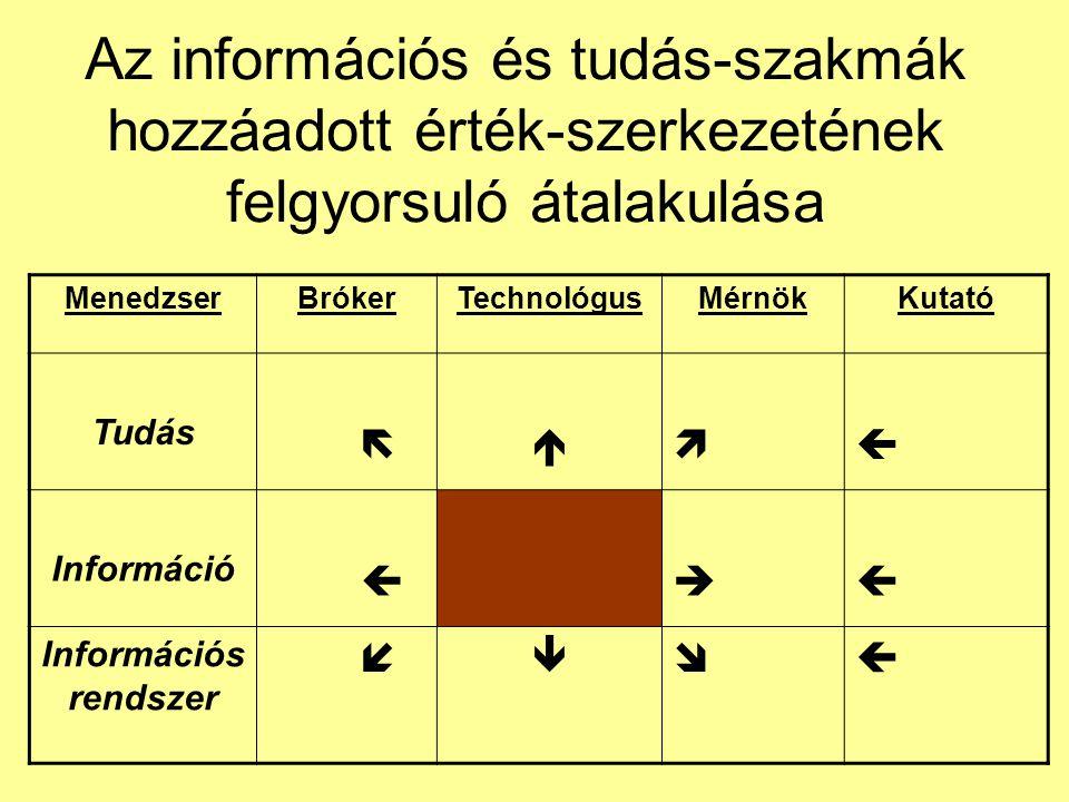 Az információs és tudás-szakmák hozzáadott érték-szerkezetének felgyorsuló átalakulása MenedzserBrókerTechnológusMérnökKutató Tudás   Információ   Információs rendszer  