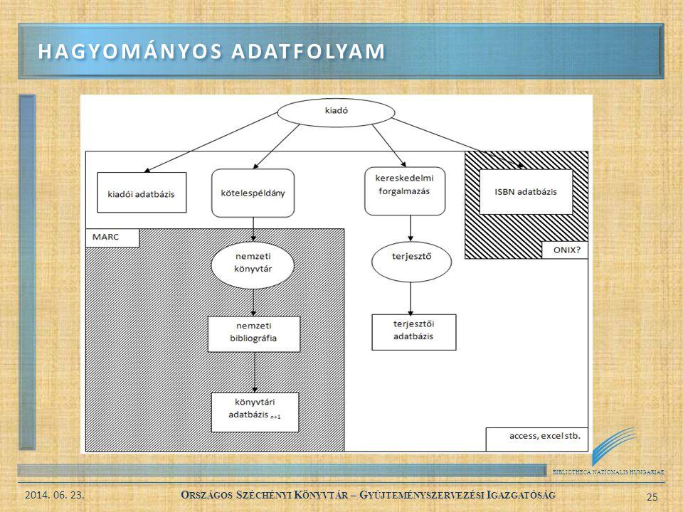 BIBLIOTHECA NATIONALIS HUNGARIAE 2014. 06. 23. O RSZÁGOS S ZÉCHÉNYI K ÖNYVTÁR – G YŰJTEMÉNYSZERVEZÉSI I GAZGATÓSÁG 25 HAGYOMÁNYOS ADATFOLYAM