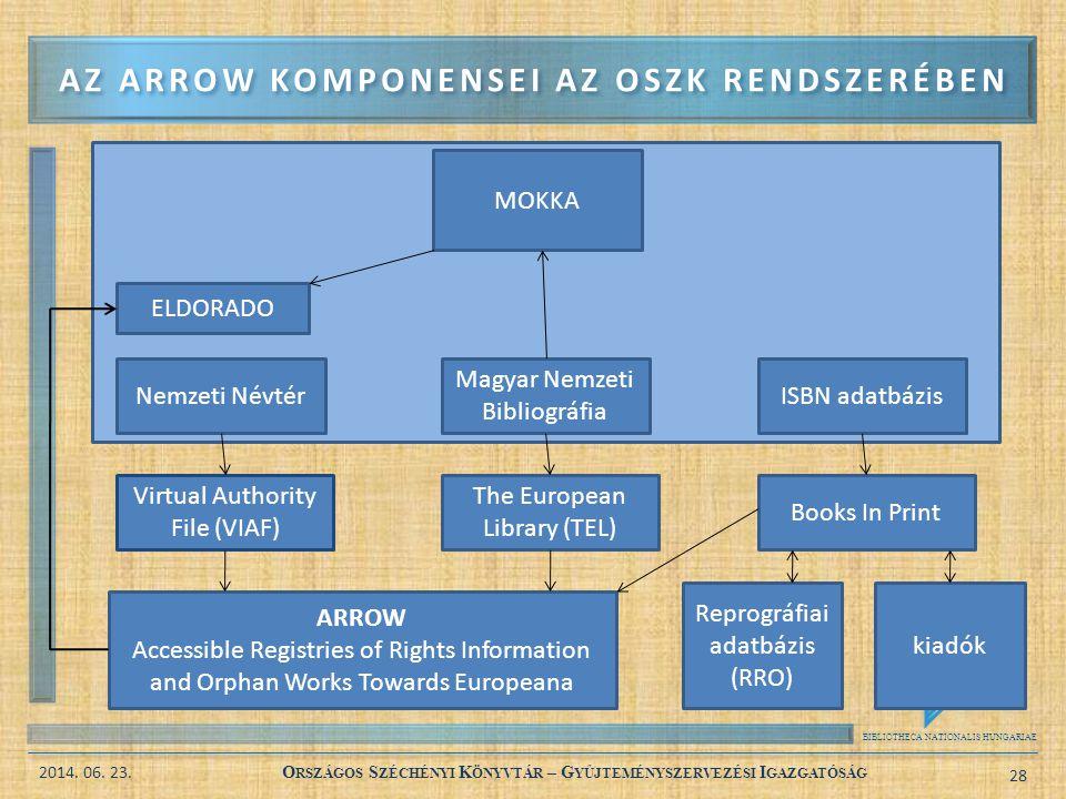 BIBLIOTHECA NATIONALIS HUNGARIAE 2014. 06. 23. O RSZÁGOS S ZÉCHÉNYI K ÖNYVTÁR – G YŰJTEMÉNYSZERVEZÉSI I GAZGATÓSÁG 28 AZ ARROW KOMPONENSEI AZ OSZK REN