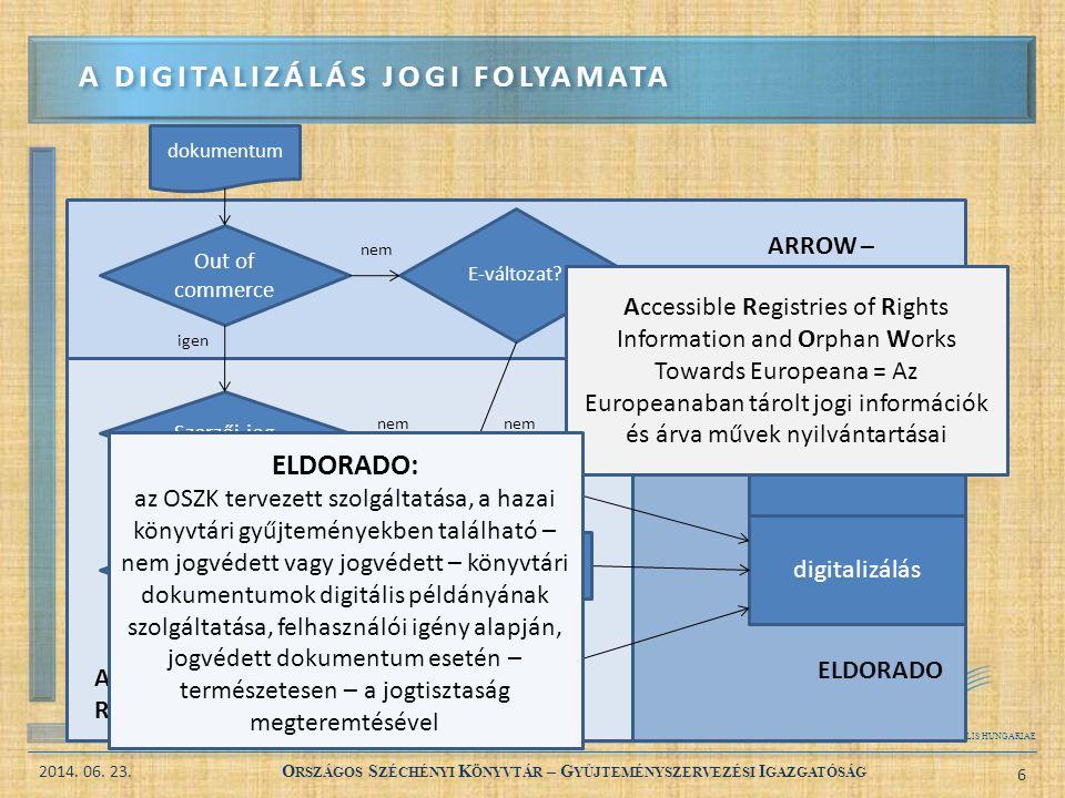 BIBLIOTHECA NATIONALIS HUNGARIAE 2014. 06. 23. O RSZÁGOS S ZÉCHÉNYI K ÖNYVTÁR – G YŰJTEMÉNYSZERVEZÉSI I GAZGATÓSÁG 6 A DIGITALIZÁLÁS JOGI FOLYAMATA Ou