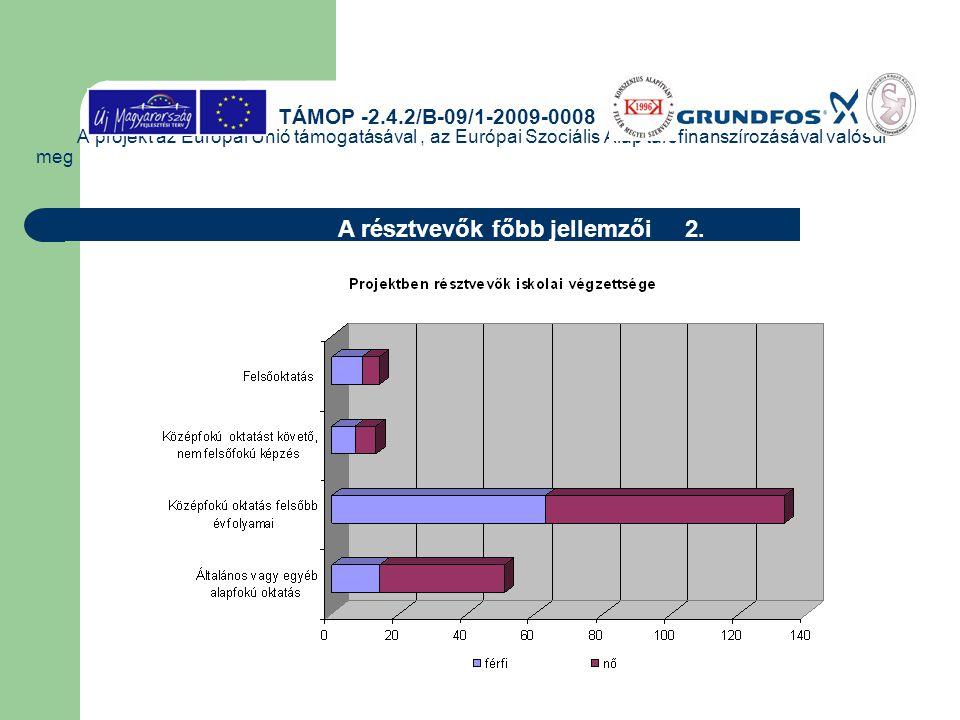 A projekt az Európai Unió támogatásával, az Európai Szociális Alap társfinanszírozásával valósul meg A résztvevők főbb jellemzői 2. TÁMOP -2.4.2/B-09/