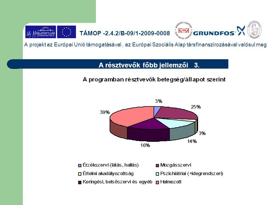 A projekt az Európai Unió támogatásával, az Európai Szociális Alap társfinanszírozásával valósul meg A résztvevők főbb jellemzői 3. TÁMOP -2.4.2/B-09/
