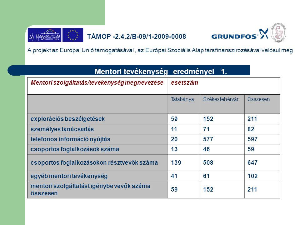 A projekt az Európai Unió támogatásával, az Európai Szociális Alap társfinanszírozásával valósul meg Mentori tevékenység eredményei 1. Mentori szolgál