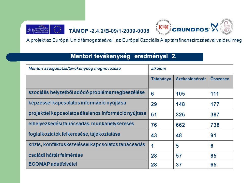 A projekt az Európai Unió támogatásával, az Európai Szociális Alap társfinanszírozásával valósul meg Mentori tevékenység eredményei 2. Mentori szolgál