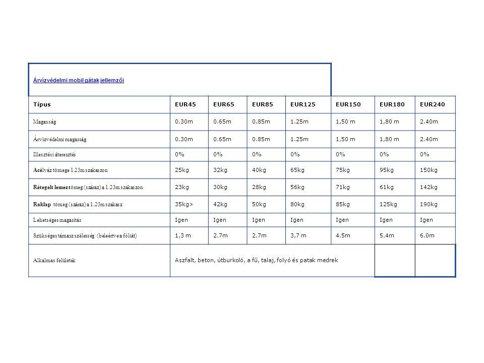 Árvízvédelmi mobil gátak jellemzői TípusEUR45EUR65EUR85EUR125EUR150EUR180EUR240 Magasság 0.30m0.65m0.85m1.25m1,50 m1,80 m2.40m Árvízvédelmi magasság 0.30m0.65m0.85m1.25m1,50 m1,80 m2.40m Illesztési áteresztés 0% Acélváz tömege 1.23m szakaszon 25kg32kg40kg65kg75kg95kg150kg Rétegelt lemez tömeg (száraz) a 1.23m szakaszon 23kg30kg28kg56kg71kg61kg142kg Raklap tömeg (száraz) a 1.23m szakasz 35kg>42kg50kg80kg85kg125kg190kg Lehetséges magasítás Igen Szükséges támasz szélesség (beleértve a fóliát) 1,3 m2.7m 3,7 m4.5m5.4m6.0m Alkalmas felületek Aszfalt, beton, útburkoló, a fű, talaj, folyó és patak medrek