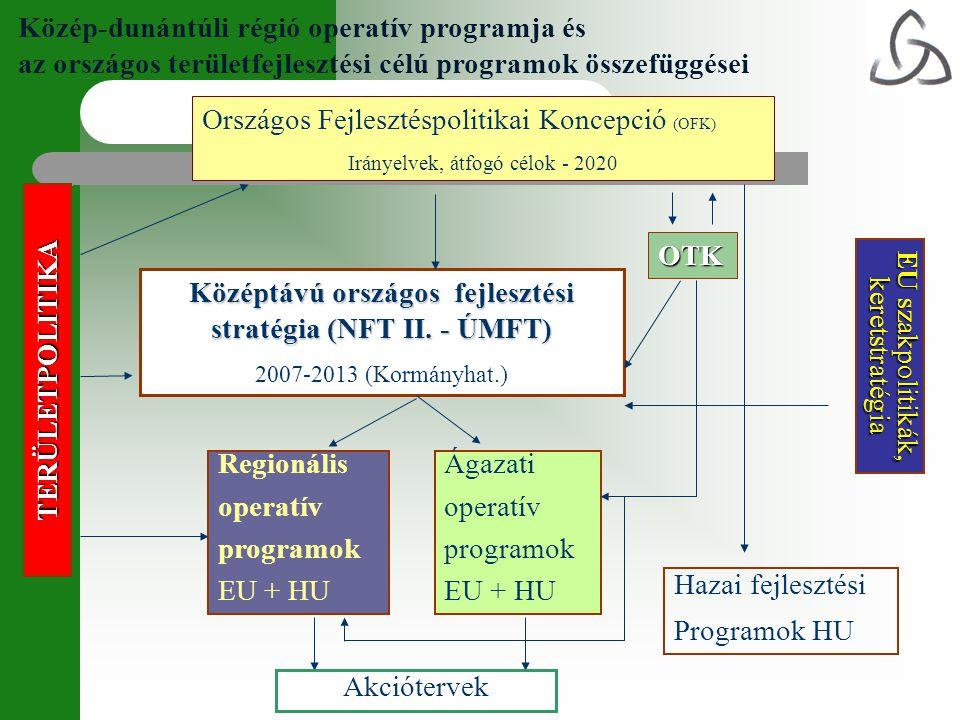 Közép-dunántúli régió operatív programja és az országos területfejlesztési célú programok összefüggései TERÜLETPOLITIKA Országos Fejlesztéspolitikai K