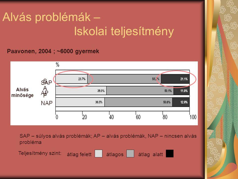 Paavonen, 2004 ; ~6000 gyermek Alvás problémák – Iskolai teljesítmény Alvás minősége SAPSAP SAP AP NAP SAP – súlyos alvás problémák; AP – alvás problémák, NAP – nincsen alvás probléma Teljesítmény szint: átlagosátlag alattátlag felett