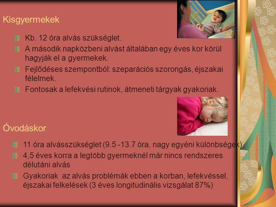 11 óra alvásszükséglet (9.5 -13.7 óra, nagy egyéni különbségek) 4,5 éves korra a legtöbb gyermeknél már nincs rendszeres délutáni alvás Gyakoriak az alvás problémák ebben a korban, lefekvéssel, éjszakai felkelések (3 éves longitudinális vizsgálat 87%) Óvodáskor Kisgyermekek Kb.