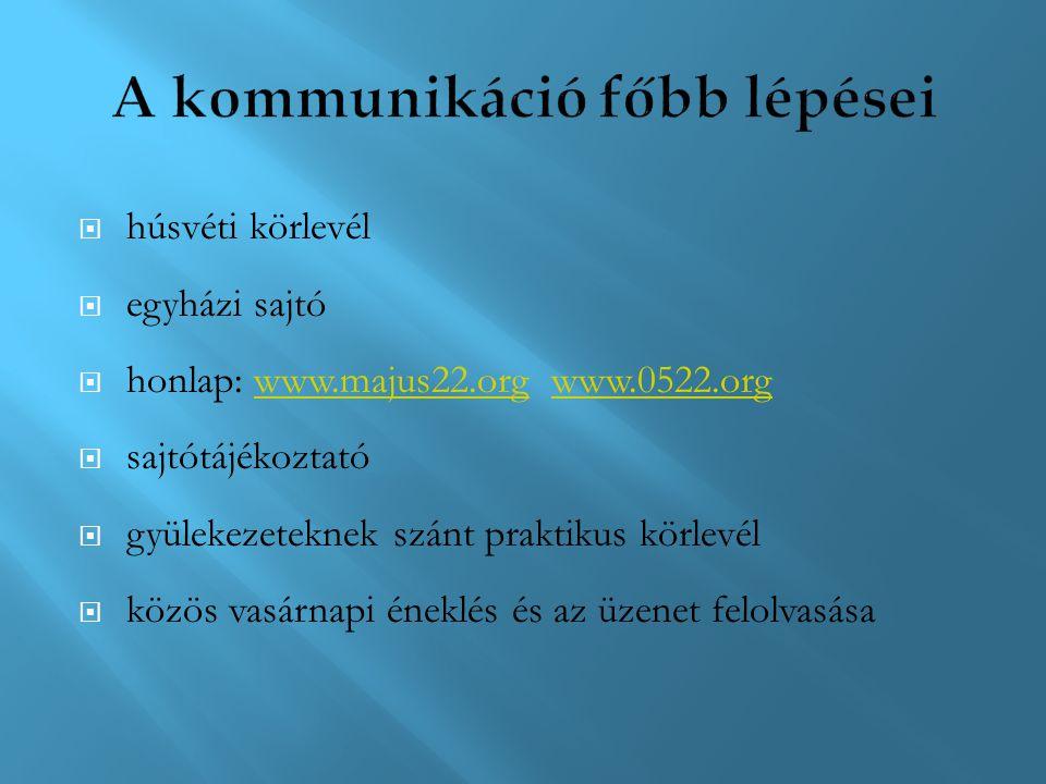  húsvéti körlevél  egyházi sajtó  honlap: www.majus22.org www.0522.orgwww.majus22.orgwww.0522.org  sajtótájékoztató  gyülekezeteknek szánt prakti