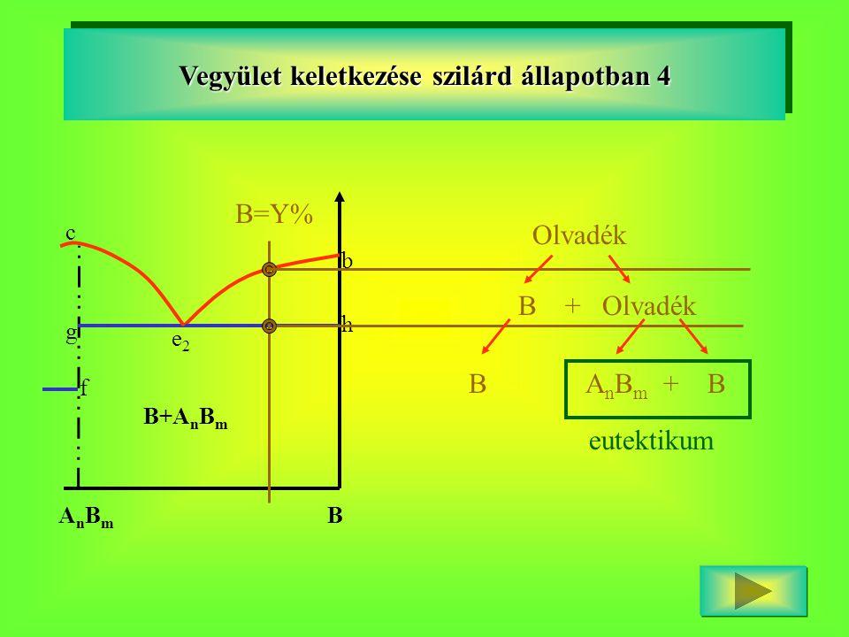 b h e2e2 B+A n B m AnBmAnBm c f g B Vegyület keletkezése szilárd állapotban 4 B=Y% Olvadék B + Olvadék B A n B m + B eutektikum