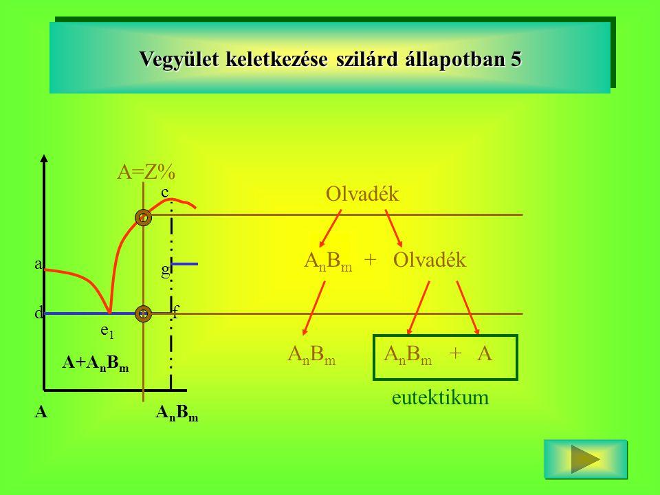 a c df g e1e1 A+A n B m AAnBmAnBm Vegyület keletkezése szilárd állapotban 5 A=Z% Olvadék A n B m + Olvadék A n B m A n B m + A eutektikum