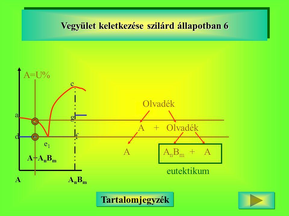 a c df g e1e1 A+A n B m AAnBmAnBm Vegyület keletkezése szilárd állapotban 6 A=U% Olvadék A + Olvadék A A n B m + A eutektikum Tartalomjegyzék