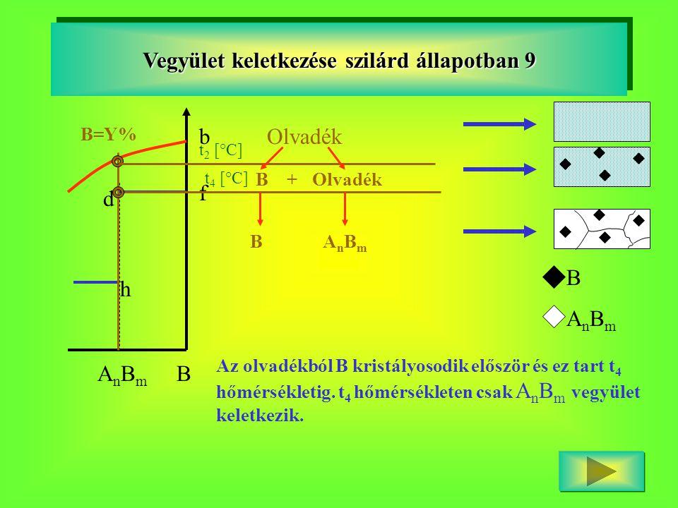 Vegyület keletkezése szilárd állapotban 9 BAnBmAnBm d h b f B=Y% t 2 [°C] Olvadék B + Olvadék t 4 [°C] B A n B m BAnBmBAnBm Az olvadékból B kristályos