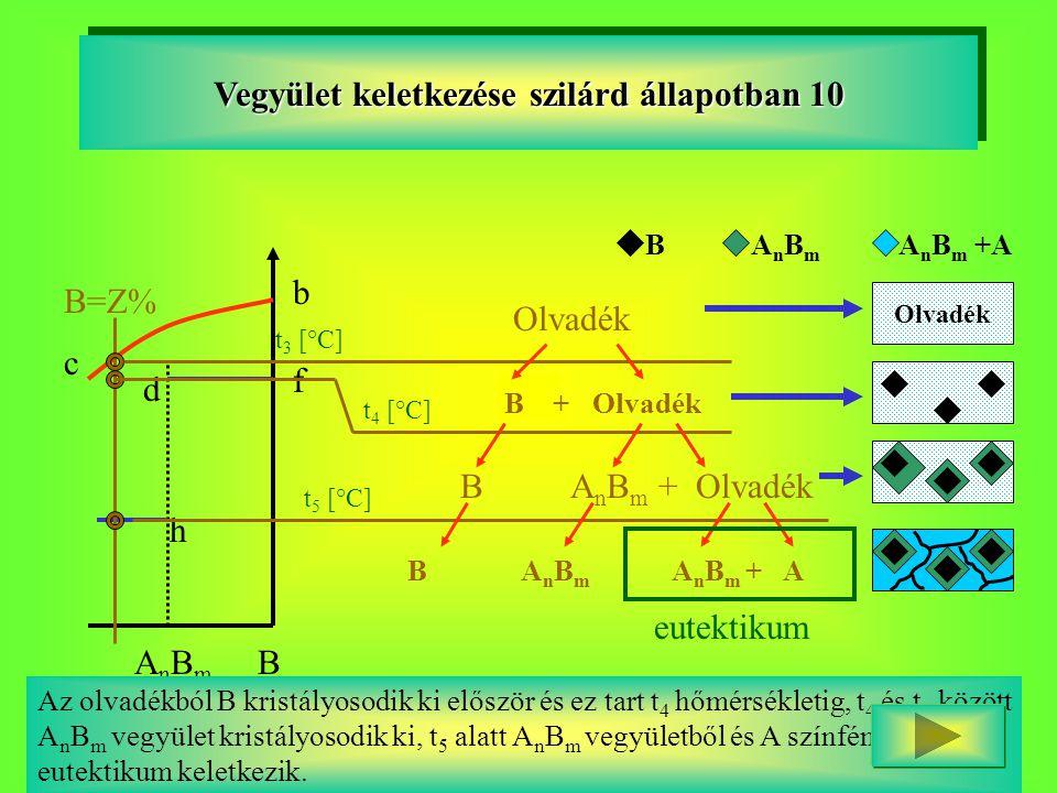 Vegyület keletkezése szilárd állapotban 10 BAnBmAnBm d h b f c B=Z% t 3 [°C] t 4 [°C] Olvadék B + Olvadék B A n B m + Olvadék t 5 [°C] B A n B m A n B