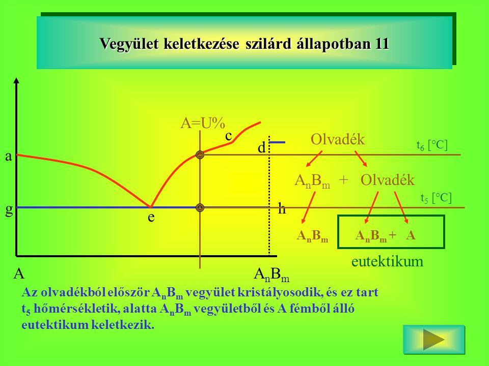 Vegyület keletkezése szilárd állapotban 11 AAnBmAnBm a g c d h e A=U% t 6 [°C] Olvadék A n B m + Olvadék t 5 [°C] A n B m A n B m + A eutektikum Az ol