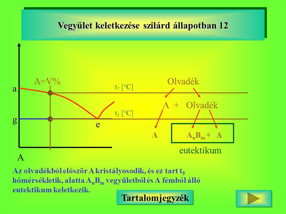 Vegyület keletkezése szilárd állapotban 12 A a g e Tartalomjegyzék A=V% t 7 [°C] Olvadék A + Olvadék t 5 [°C] A A n B m + A eutektikum Az olvadékból e