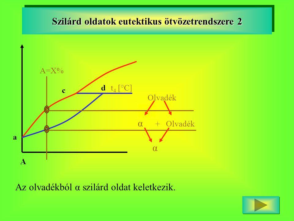 A a c d Szilárd oldatok eutektikus ötvözetrendszere 2 A=X% Olvadék α + Olvadék α Az olvadékból α szilárd oldat keletkezik.