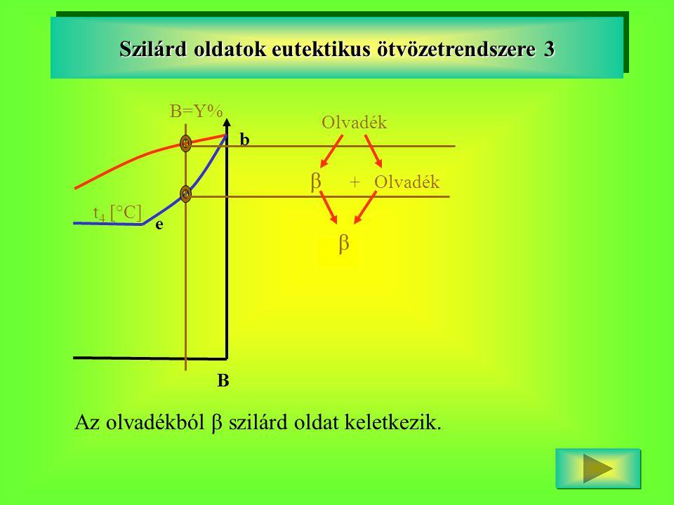 B t 4 [°C] e b Szilárd oldatok eutektikus ötvözetrendszere 3 B=Y% Olvadék β + Olvadék β Az olvadékból β szilárd oldat keletkezik.
