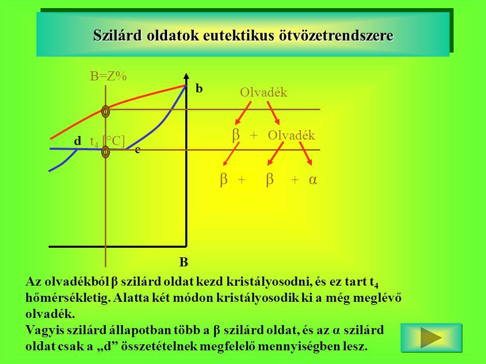 B dt 4 [°C] e b Szilárd oldatok eutektikus ötvözetrendszere Olvadék β + Olvadék B=Z% β + β + α Az olvadékból β szilárd oldat kezd kristályosodni, és e