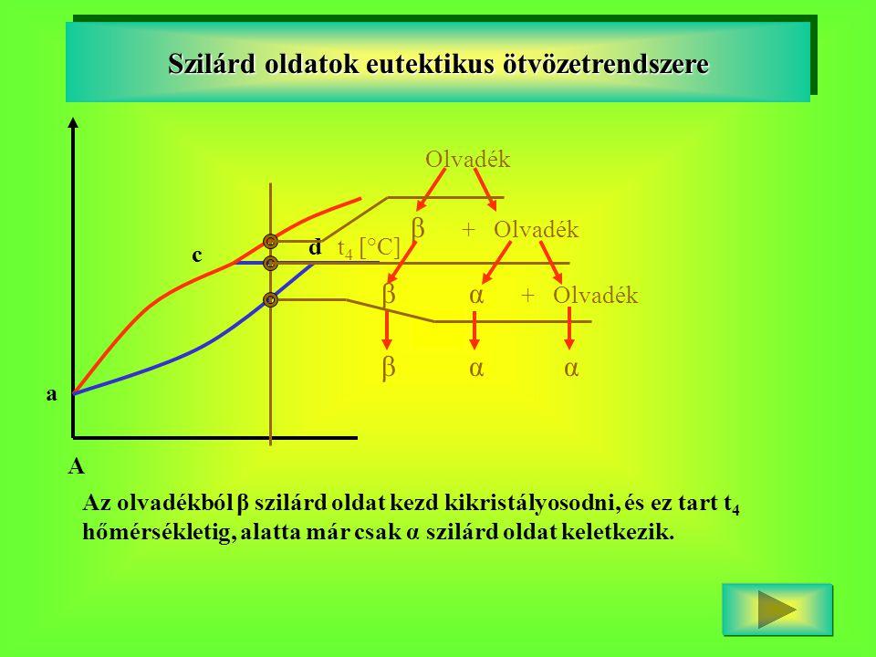 A a c dt 4 [°C] Szilárd oldatok eutektikus ötvözetrendszere Olvadék β + Olvadék β α + Olvadék β α α Az olvadékból β szilárd oldat kezd kikristályosodn