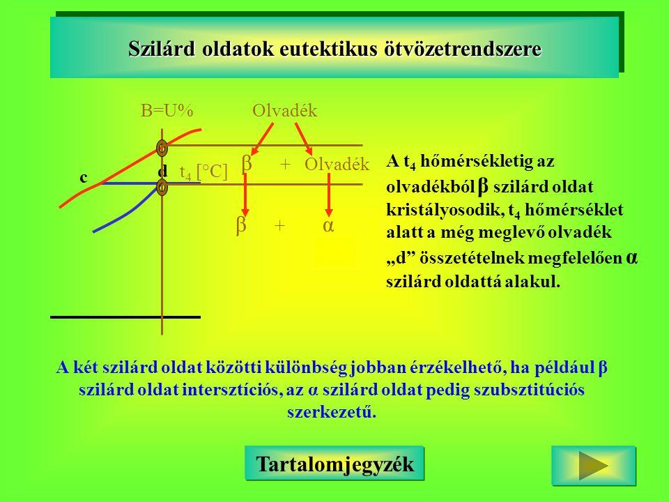 c dt 4 [°C] Szilárd oldatok eutektikus ötvözetrendszere Olvadék Tartalomjegyzék B=U% β + Olvadék β + α A t 4 hőmérsékletig az olvadékból β szilárd old