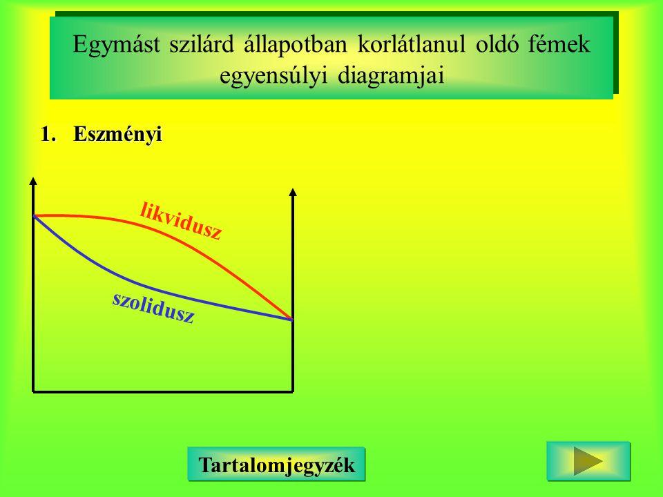 Egymást szilárd állapotban korlátlanul oldó fémek egyensúlyi diagramjai 1.Eszményi likvidusz szolidusz Tartalomjegyzék