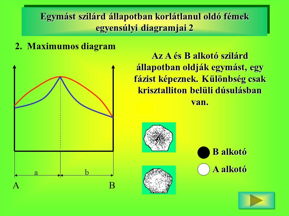Egymást szilárd állapotban korlátlanul oldó fémek egyensúlyi diagramjai 2 2. Maximumos diagram AB ab Az A és B alkotó szilárd állapotban oldják egymás
