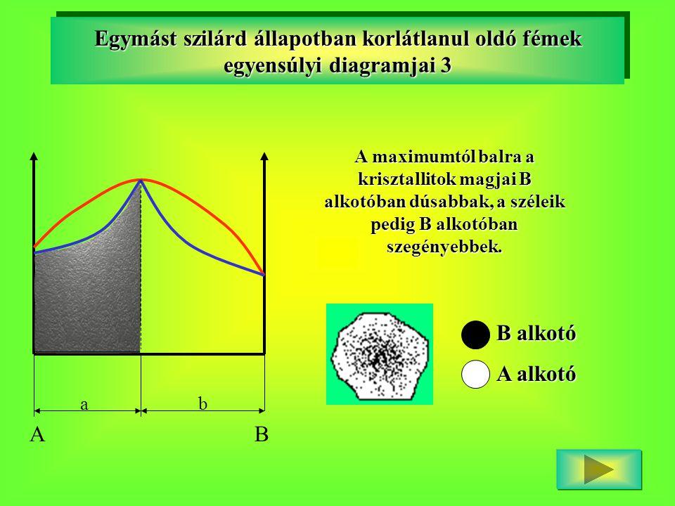 Egymást szilárd állapotban korlátlanul oldó fémek egyensúlyi diagramjai 3 AB ab A maximumtól balra a krisztallitok magjai B alkotóban dúsabbak, a szél