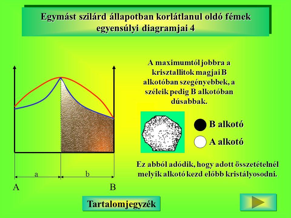 Egymást szilárd állapotban korlátlanul oldó fémek egyensúlyi diagramjai 4 AB ab A maximumtól jobbra a krisztallitok magjai B alkotóban szegényebbek, a