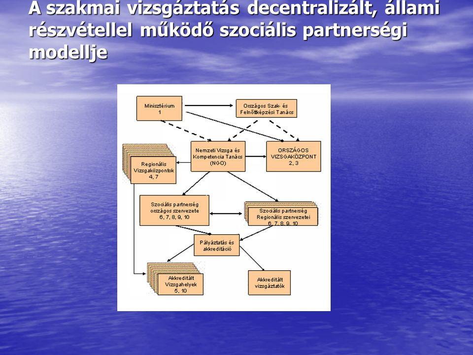 A szakmai vizsgáztatás decentralizált, állami részvétellel működő szociális partnerségi modellje