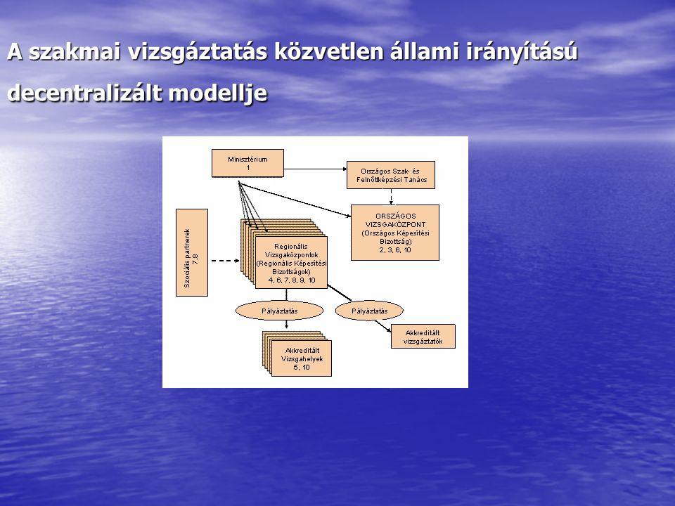 A szakmai vizsgáztatás közvetlen állami irányítású decentralizált modellje