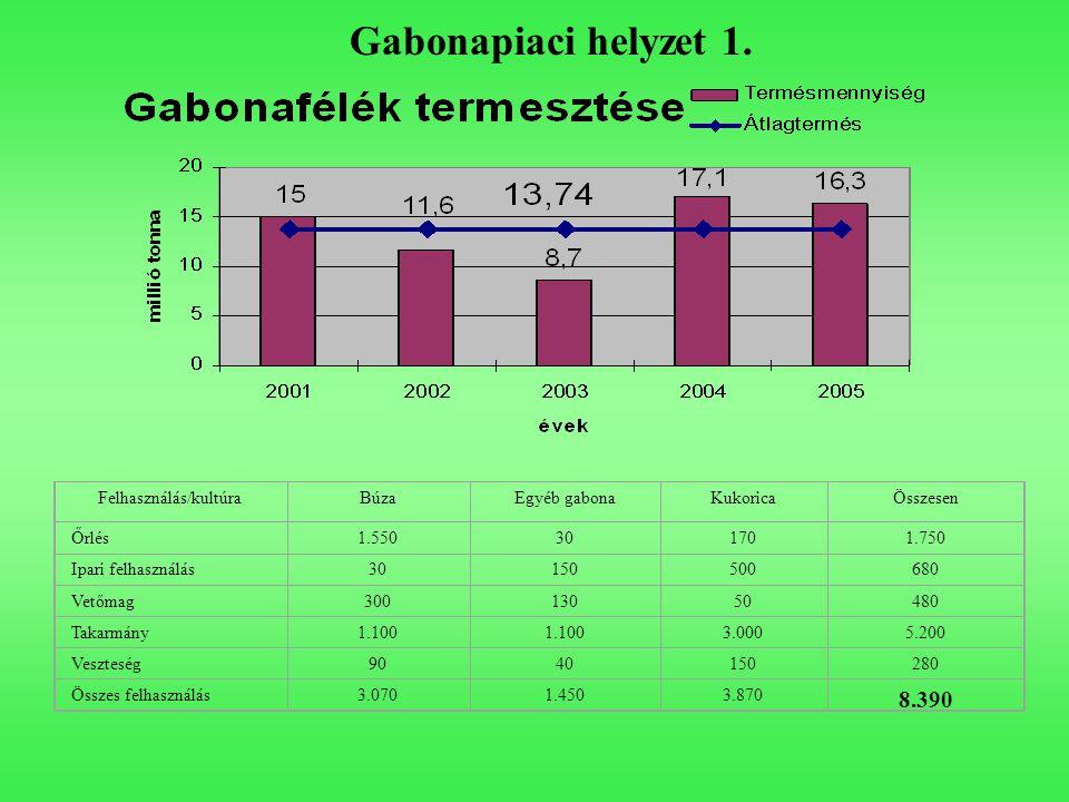 Gabonapiaci helyzet 1. Felhasználás/kultúraBúzaEgyéb gabonaKukoricaÖsszesen Őrlés1.550301701.750 Ipari felhasználás30150500680 Vetőmag30013050480 Taka