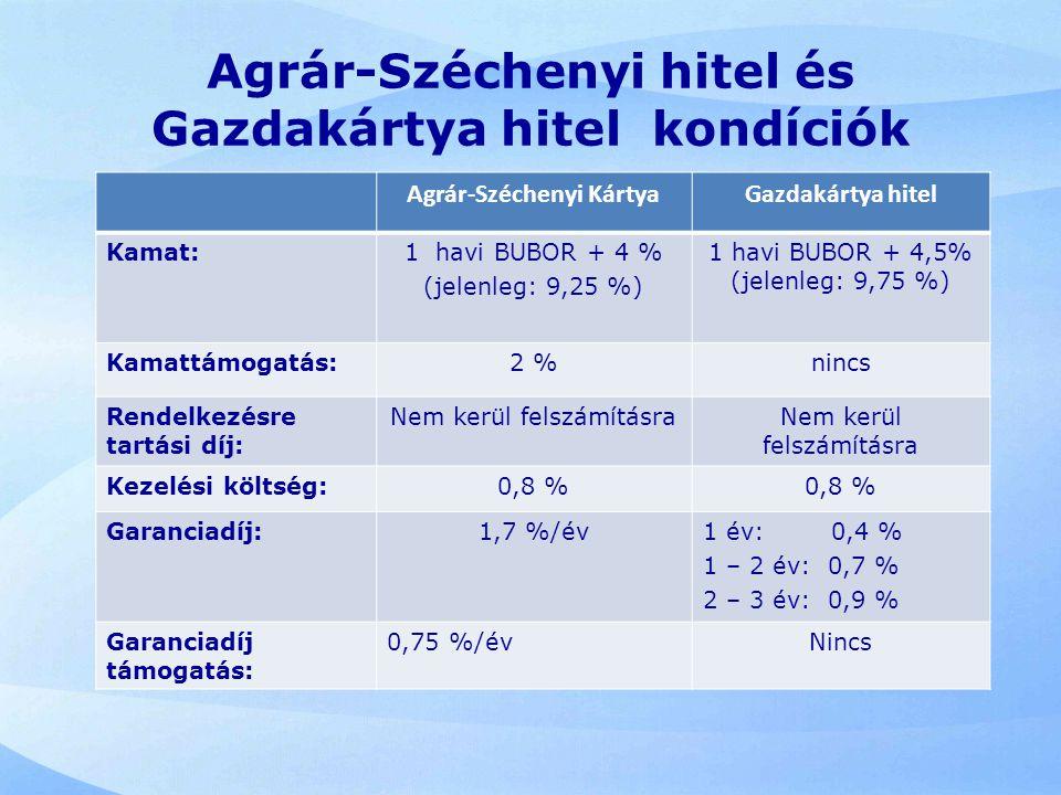Agrár-Széchenyi KártyaGazdakártya hitel Kamat:1 havi BUBOR + 4 % (jelenleg: 9,25 %) 1 havi BUBOR + 4,5% (jelenleg: 9,75 %) Kamattámogatás:2 %nincs Ren