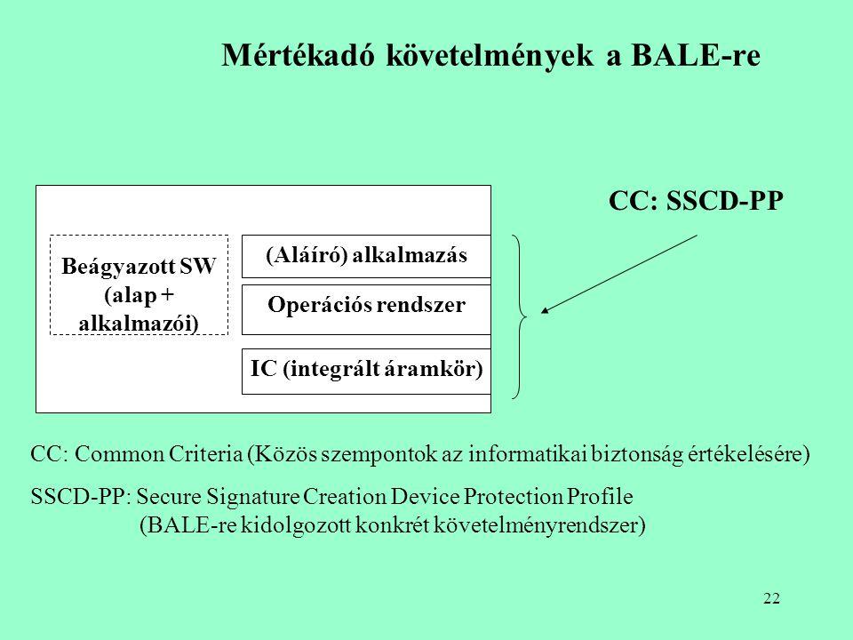 21 Elektronikus aláírás készítésének és ellenőrzésének veszélyei Elektronikus irat készítése Lenyomat készítése Lenyomat magán kulcs aláírás-létrehozó