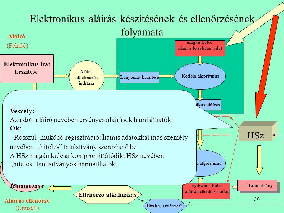 29 Az SSCD Védelmi profil néhány biztonsági követelménye ( 26 funkc k.) •Kulcskezelés (kulcsgenerálás, kulcsmegsemmisítés,...), •Biztonsági jellemzőkö