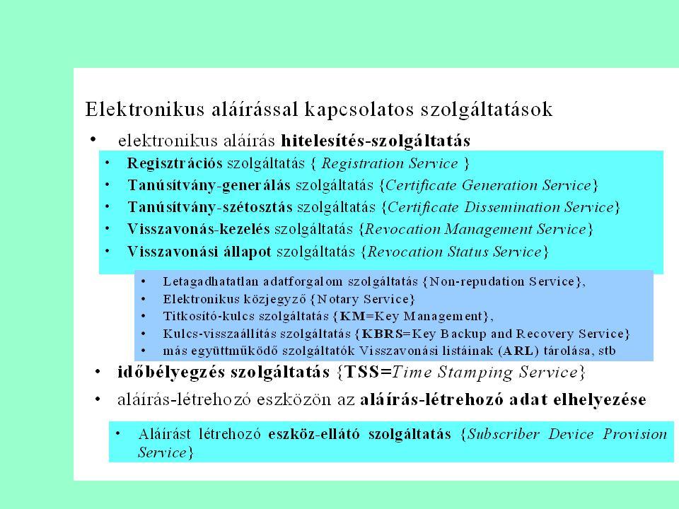 31 Elektronikus aláírás készítésének és ellenőrzésének folyamata Elektronikus irat készítése Lenyomat készítése Lenyomat magán kulcs aláírás-létrehozó