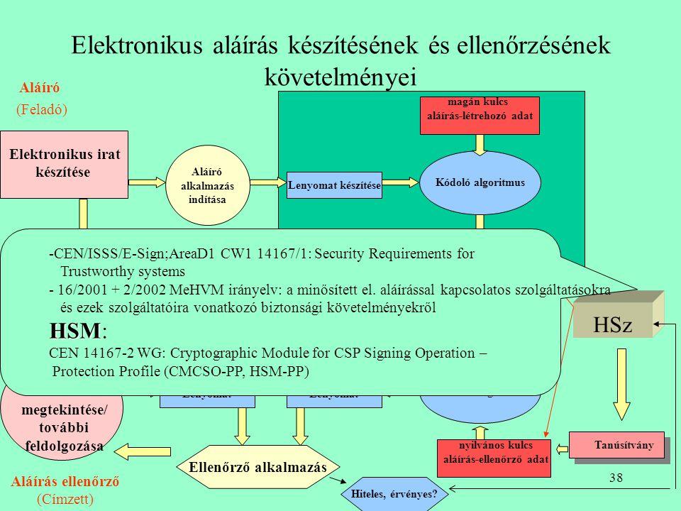 37 Idő- paraméter generálása Kérelem helyesség ellenőrzés Időbélyeg generálás a HSz aláíró magán kulcs Digitális lenyomat HSz tanúsítvány (opcionális)