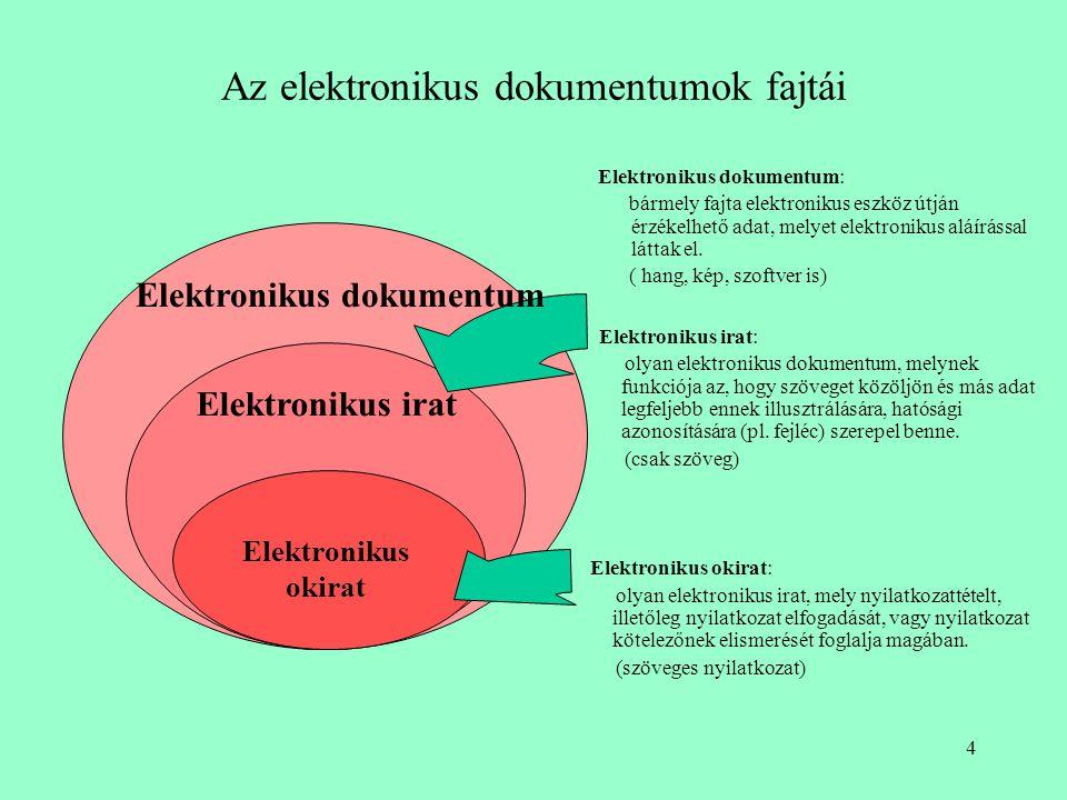4 Az elektronikus dokumentumok fajtái Elektronikus okirat Elektronikus irat Elektronikus irat: olyan elektronikus dokumentum, melynek funkciója az, hogy szöveget közöljön és más adat legfeljebb ennek illusztrálására, hatósági azonosítására (pl.