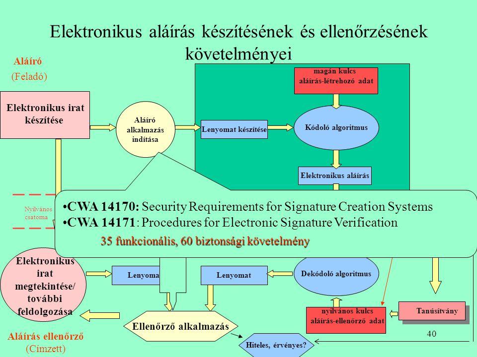 39 Elektronikus aláírás készítésének és ellenőrzésének folyamata Elektronikus irat készítése Lenyomat készítése Lenyomat magán kulcs aláírás-létrehozó